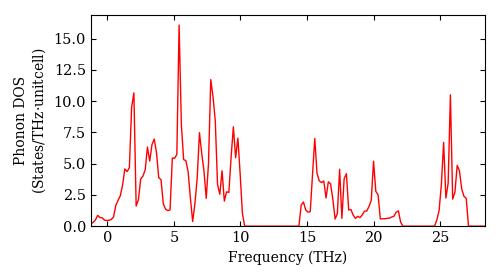 Materials id 726 / SeO2 / P4_2/mbc (135) — phonondb documentation